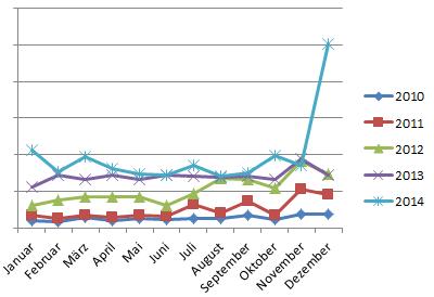 Umsatz Monate 2014