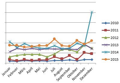 2015 Monatsumsätze