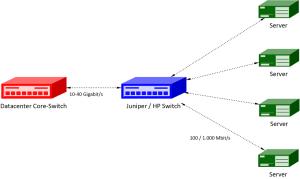 10 G Netzwerkausbau
